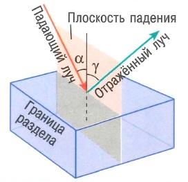 Закон отражения света