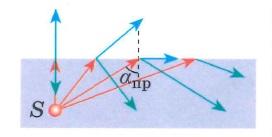 Полное отражение света (предельный случай закона преломления)