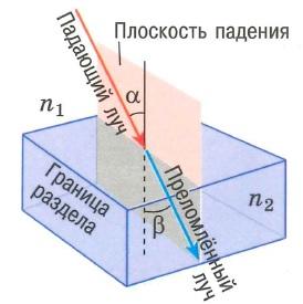 Закон преломления света