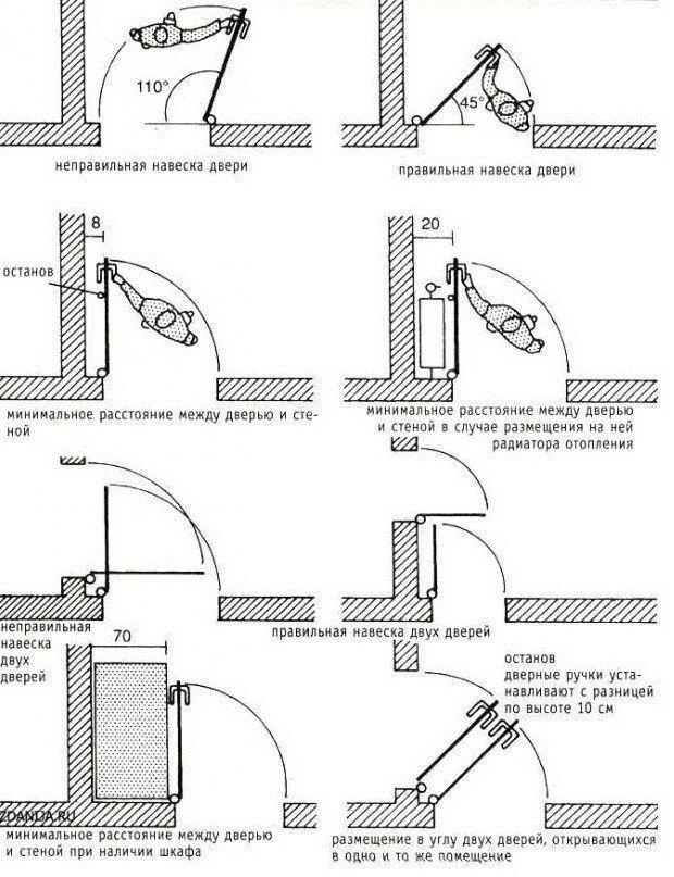 Правильная и неправильная навеска дверей. Минимальное расстояние между дверью и стеной, то же при наличии шкафа или батареи (радиатора) за дверью. Правильная и неправильная навеска двух дверей рядом. Размещение в углу двух дверей, открывающихся в одно и то-же помещение.