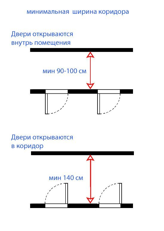 Минимальные размеры (минимальная ширина) коридора при открытии дверей наружу в коридор и внутрь.