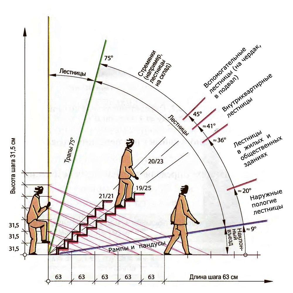 Лестницы. Приставные лестницы, трапы, стремянки; складские, вспомогательные, внутриквартирные лестницы,  лестницы в жилых и общественных зданиях, наружные пологие лестницы, пандусы и рампы. Рекомендованные угол уклона лесницы, длина и высота ступеньки, длина и высота шага.  Лестницы. Приставные лестницы, трапы, стремянки; складские, вспомогательные, внутриквартирные лестницы, лестницы в жилых и общественных зданиях, наружные пологие лестницы, пандусы и рампы. Угол уклона лесницы, длина и высота ступеньки, длина и высота шага .  via - BogdanGrytsak Woodcarving http://artwoodbg.com/