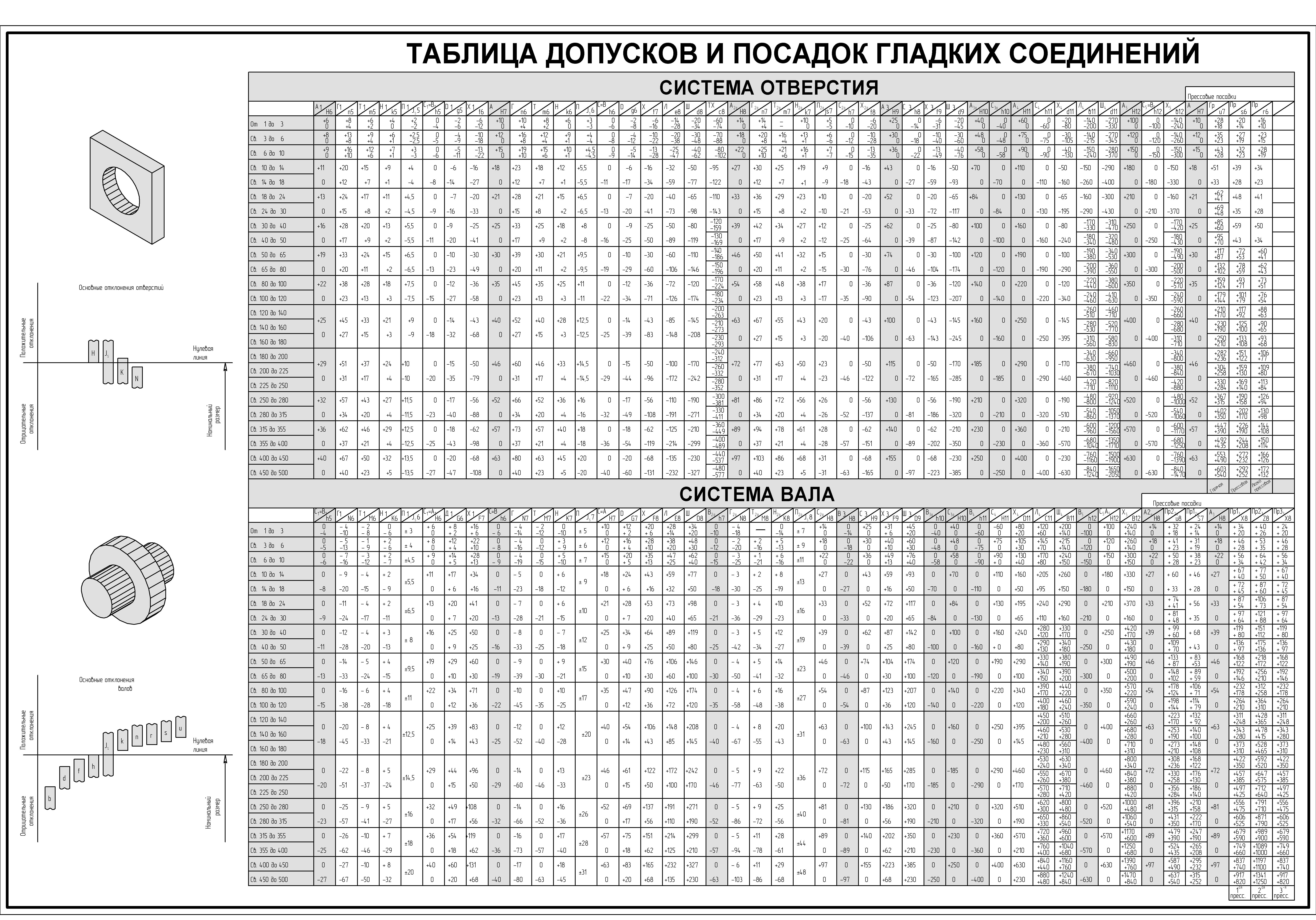 посадок системе допусков вала таблица