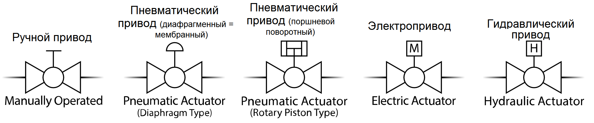 Тип привода трубопроводной арматуры - символ для P&ID