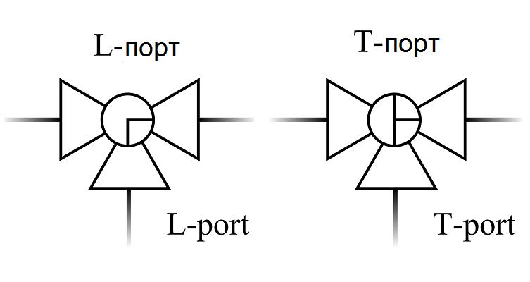 L-порт и T-порт, Трехходовые, четырехходовые краны, клапаны и т.п. - символ для P&ID