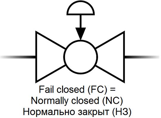 Позиция клапана по умолчанию = позиция клапана с приводом при обрыве питания = Fail-Safe Position- символ для P&ID