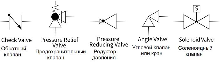 Обратный клапан, предохранительный клапан, редуктор давления, Угловой клапан или кран, соленоидный клапан - символ для P&ID