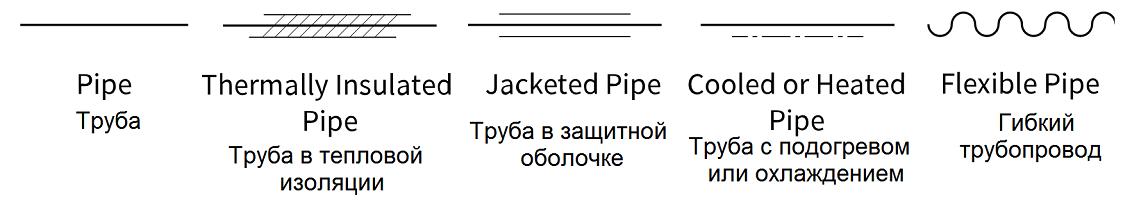 Различные символы технологических трубопроводов изоляция, подогрев, гибкая подводка - символы для P&ID