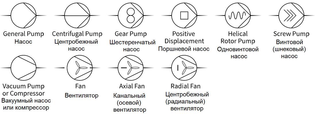 Насосы, вентиляторы, компрессоры = Pumps, Fans, & Compressors  - символы для P&ID