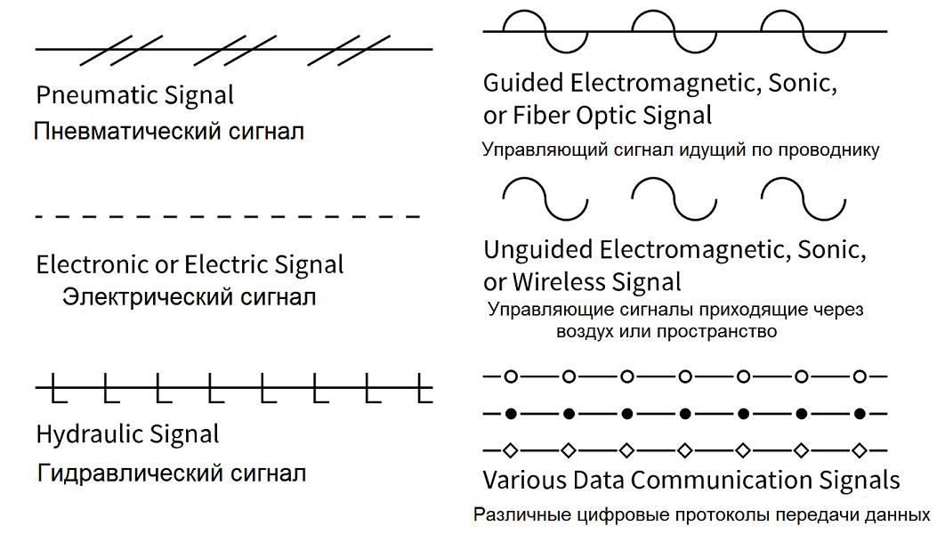 Различные символы сигналов управления, пневматический, электрический, оптический, гидравлический сигналы  - символы для P&ID