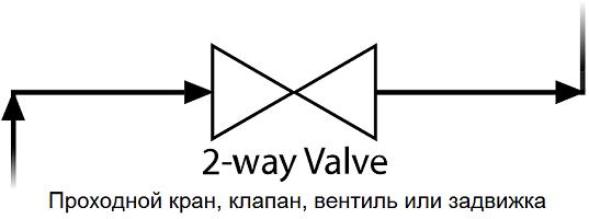 Проходной = двухходовой = 2-way кран, задвижка, вентиль или другая трубопроводная арматура - символ для P&ID
