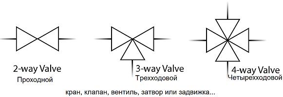 Проходные, трехходовые, четырехходовые краны, клапаны и т.п. - символ для P&ID