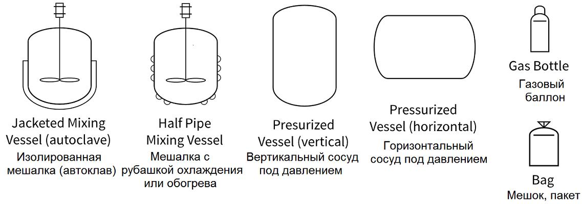 Сосуды, емкости и баки = Vessels  - символы для P&ID
