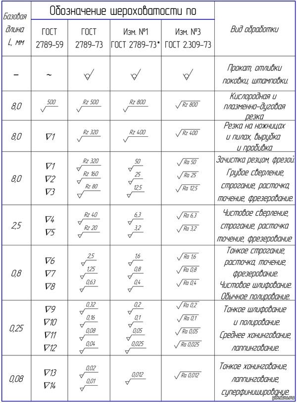 Обозначение шероховатости относительно различных базовых длин и применимый вид обработки по ГОСТ 2789-59, ГОСТ 2789-73, изм 1, изм 3