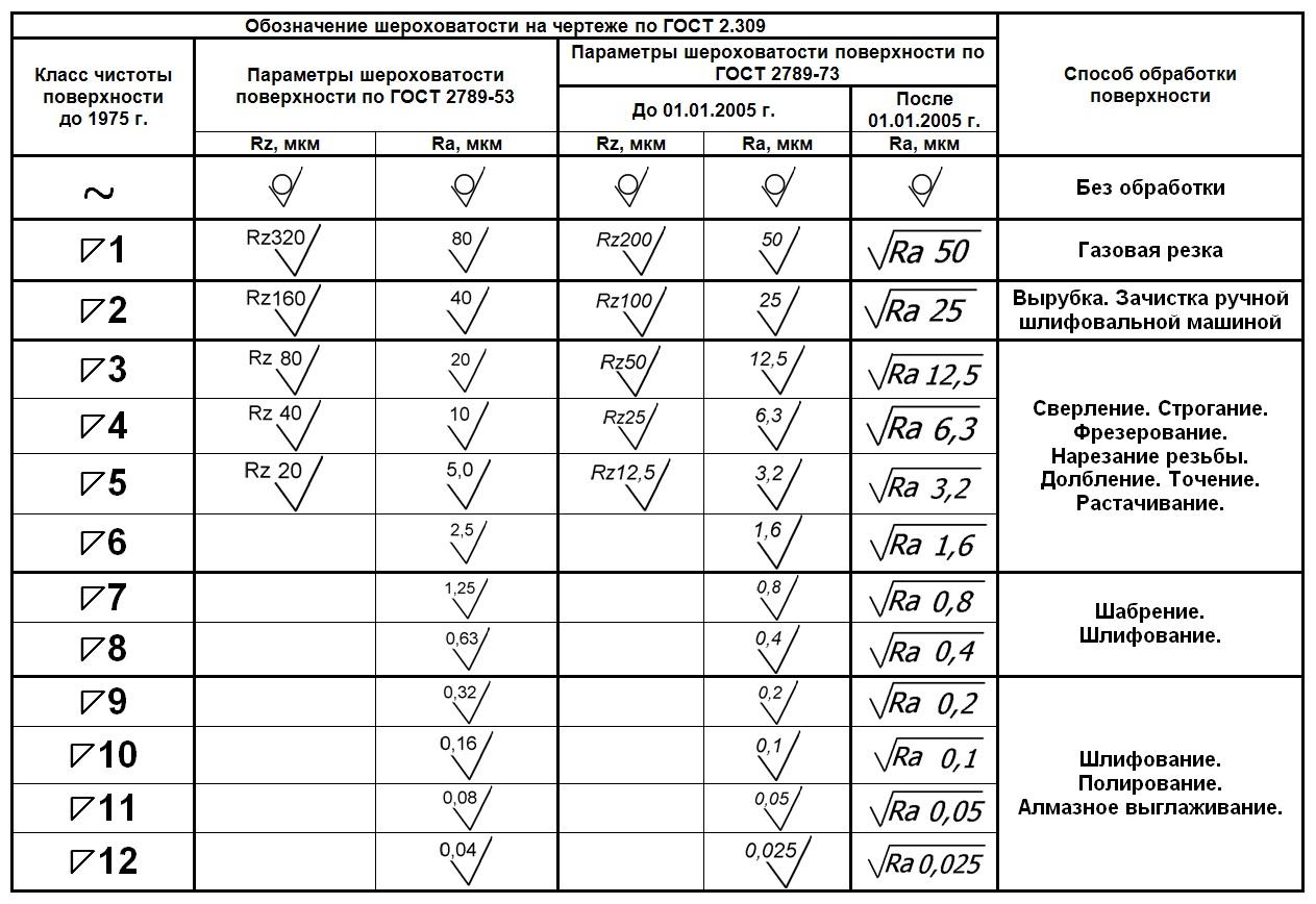 Метрические обозначения классов чистоты обработки поверхности (шероховатости) до 1975 года. Шероховатость по ГОСТ 2789-52. Шероховатость по ГОСТ 2789-73 до и после 01.01.2005 года. Способы достижения (обработки поверхности).  Таблица соответствия различных обозначений шероховатости