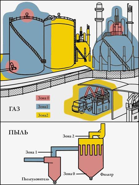 Классификация взрывоопасных зон согласно ТР ТС - ГАЗ и ПЫЛЬ