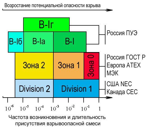 Классификация взрывоопасных зон согласно ТР ТС - возрастание потенциальной опасности взрыва