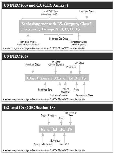 Маркировка взрывозащиты FM по стандарту NEC, CEC - США, Канада