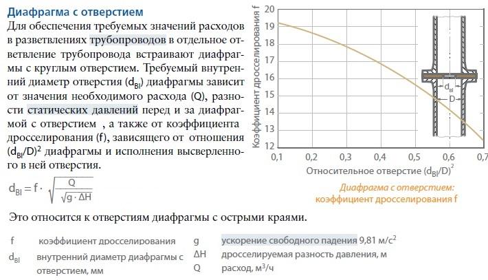 Альтернативный способ расчета диафрагмы (дроссельной шайбы) - ниже. Источник - компания КСБ, справочник по насосам.  Тут-же график коэффициента дросселирования.