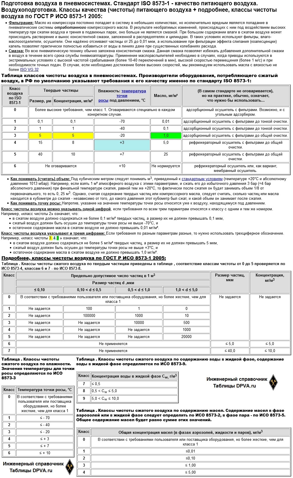 Подготовка воздуха в пневмосистемах. Стандарт ISO 8573-1 - качество питающего воздуха. Воздухоподготовка. Классы качества (чистоты) питающего воздуха + подробнее, классы чистоты воздуха по ГОСТ Р ИСО 8573-1 2005