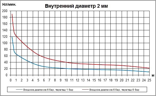 Трубка внутренним диаметром 2 мм. Расход воздуха в нл/мин. Расходные характеристики пневматических трубок (пневмотрубок) внутренним диаметром 2 мм в зависимости от длины.