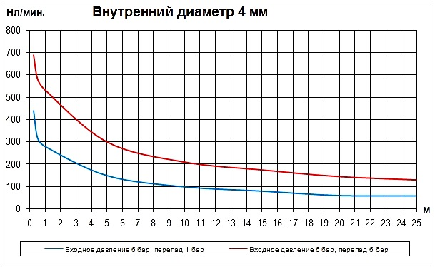 Трубка внутренним диаметром 4 мм. Расход воздуха в нл/мин. Расходные характеристики пневматических трубок (пневмотрубок) внутренним диаметром 4 мм в зависимости от длины.