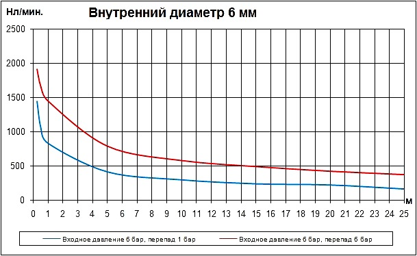 Трубка внутренним диаметром 6 мм. Расход воздуха в нл/мин. Расходные характеристики пневматических трубок (пневмотрубок) внутренним диаметром 6 мм в зависимости от длины.