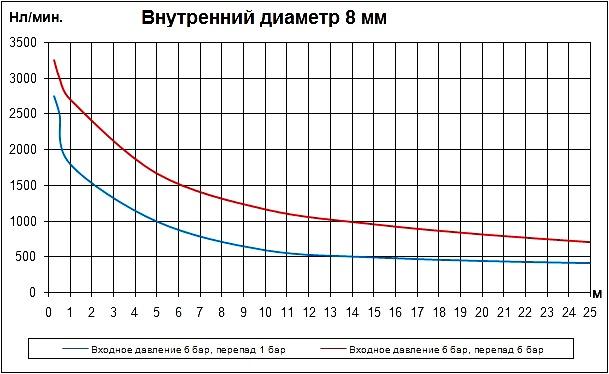 Трубка внутренним диаметром 8 мм. Расход воздуха в нл/мин. Расходные характеристики пневматических трубок (пневмотрубок) внутренним диаметром 8 мм в зависимости от длины.