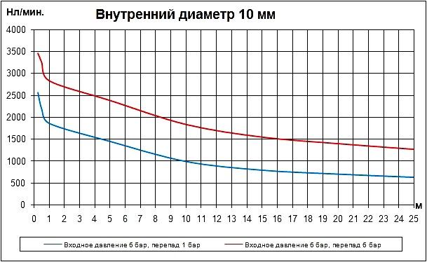 Трубка внутренним диаметром 10 мм. Расход воздуха в нл/мин. Расходные характеристики пневматических трубок (пневмотрубок) внутренним диаметром 10 мм в зависимости от длины.