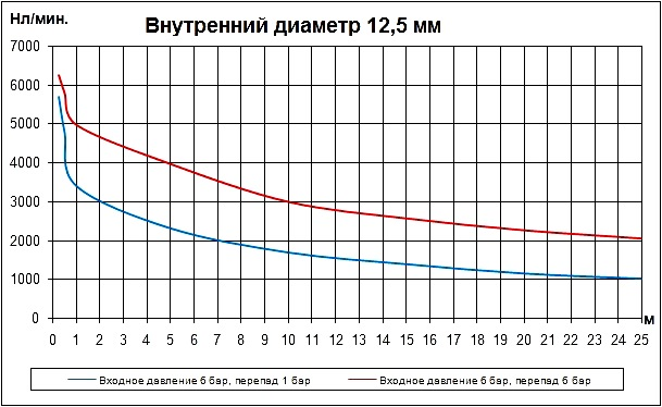 Трубка внутренним диаметром 12,5 мм. Расход воздуха в нл/мин. Расходные характеристики пневматических трубок (пневмотрубок) внутренним диаметром 12,5 мм в зависимости от длины.