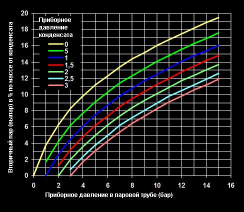 Вторичный пар ( выпар) в % в зависисмости от давления в паровой и конденсатной линии (бар).