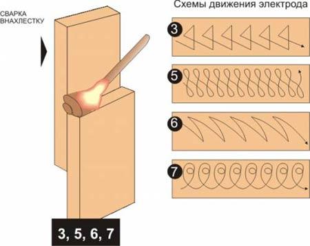 Схемы движения электрода при сварке внахлестку