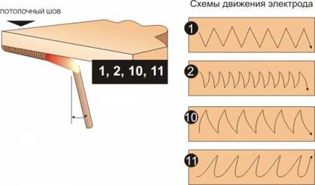 Схемы движения электрода при сварке в различных пространственных положениях - потолочный шов