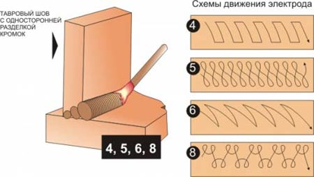 Схемы движения электрода при сварке - тавровый шов с односторонней разделкой кромок