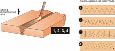 Схемы движения электрода при сварке нижних многослойных швов