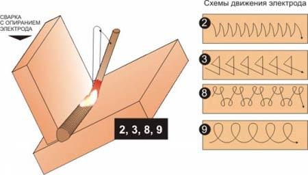 Схемы движения электрода при сварке с опиранием электродов
