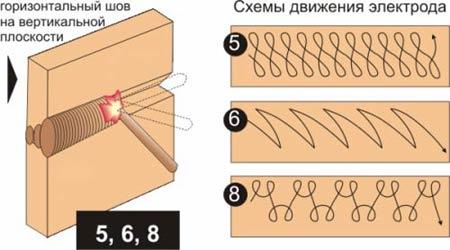 Схемы движения электрода - горизонтальный шов на вертикальной поверхности