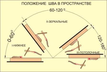 Названия сварояных швов в зависимости от пространственного положения