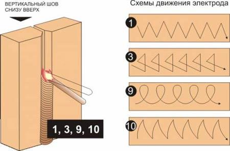 Схемы движения электрода при сварке вертикального шва снизу-вверх