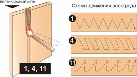 Схемы движения электрода при сварке вертикального шва сверху-вниз