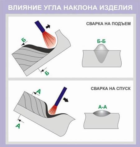 Влияние угла наклона изделия на форму сварного шва: При сварке на подъем наблюдается большая глубина проплавления, а также большая высота валика. При сварке на спуск наоборот снижается глубина проплавления и уменьшается высота сварного шва. При этом ширина шва практически не меняется.
