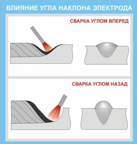 Влияние положения электрода на форму сварного шва: На рисунке видно, что при сварке углом назад более глубокое проплавление, а при сварке углом вперед увеличивается ширина шва и уменьшается высота валика.