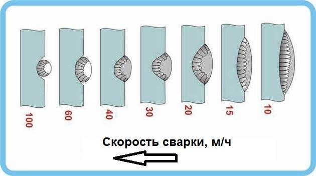 Влияние скорости сварки на форму сварного шва: При увеличении скорости наблюдается заметное уменьшение ширины шва, при этом глубина проплавления остается почти неизменной.