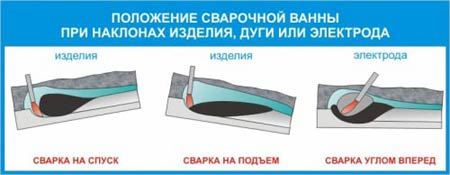 Влияние скорости сварки на форму сварного шва: Положение сварочной ванны при наклонах изделия, дуги или электрода. Сварка на спуск, сварка на подъем, сварка углом вперед.