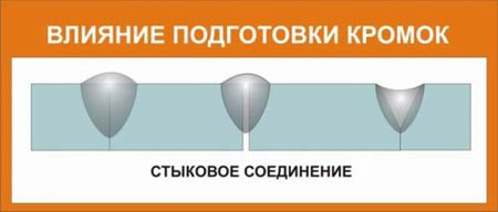 Влияние подготовки кромок под сварку при стыковом соединении.