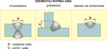 Элементы стыкового шва, углового шва и валика на пластине: B — ширина сварного шва; K — катет шва