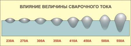 Влияние величины сварочного тока при сварке: Если при сварке изменять сварочный ток то будут меняться параметры сечения шва. При более низком токе увеличивается глубина проплавления и увеличивается валик сварного шва.
