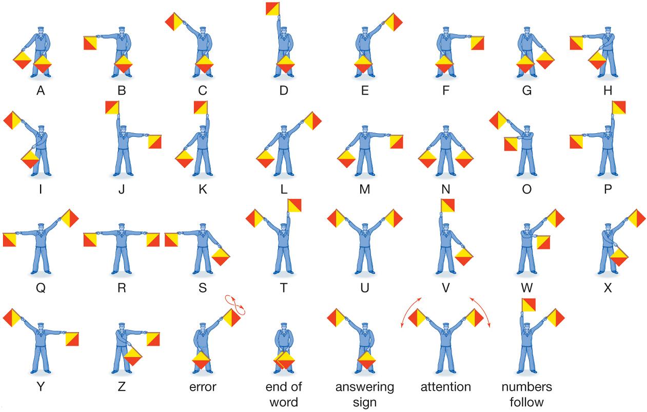 Алфавит английский флажковый, семафорная азбука с цифрами, флажковая английская азбука, семафорный английский алфавит. Внимание - в русской семафорной азбуке цифр нет, широко использовались английские цифры. Вариант с цифрами - еще ниже.