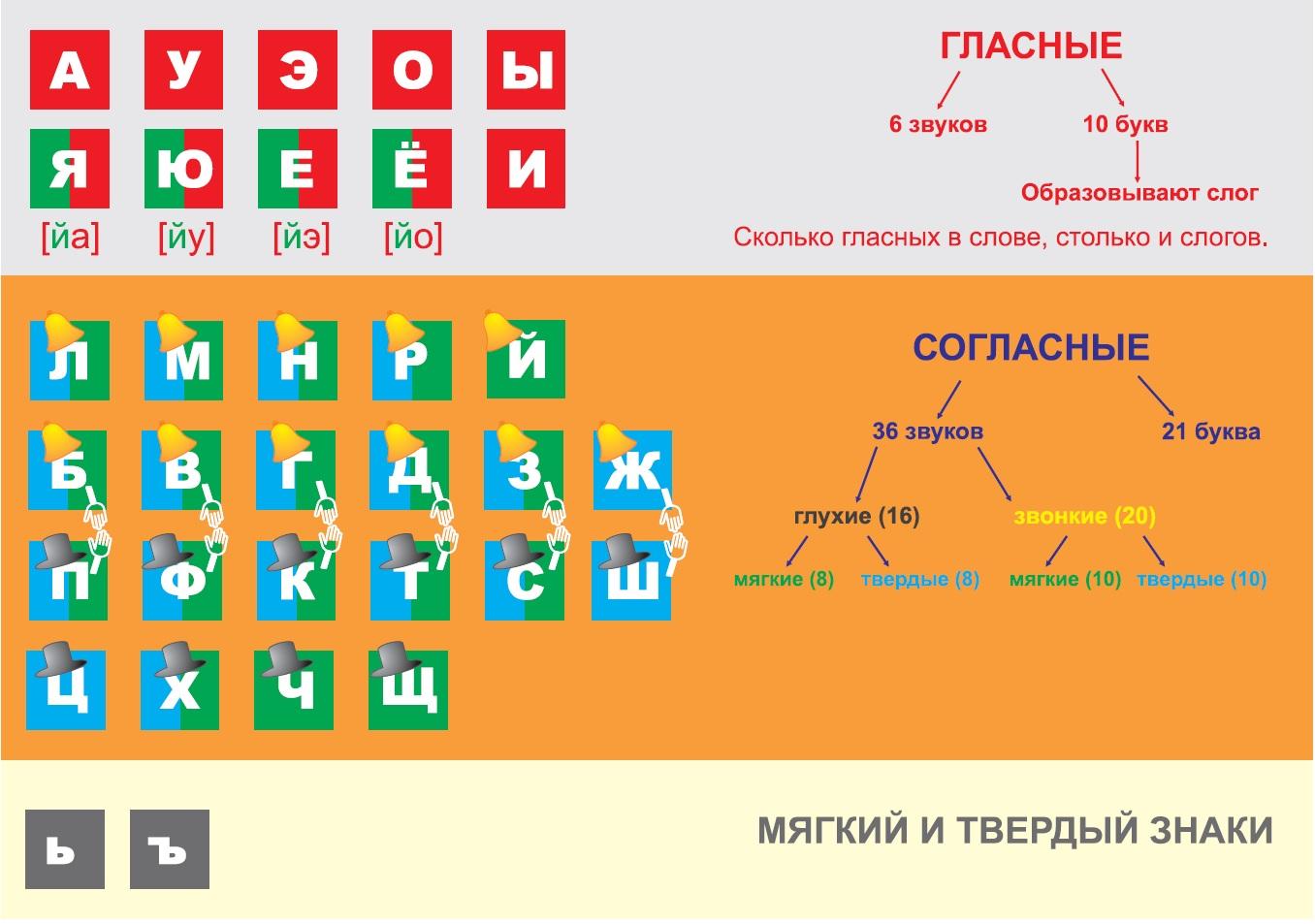 Звуки и буквы русского языка. Гласные: 6 звуков - 10 букв. Согласные: 36 звуков - 21 буква. Глухие, звонкие, мягкие, твердые, парные. 2 знака.