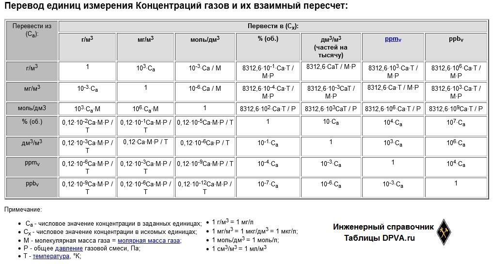 Перевод единиц измерения Концентраций газов и их взаимный пересчет